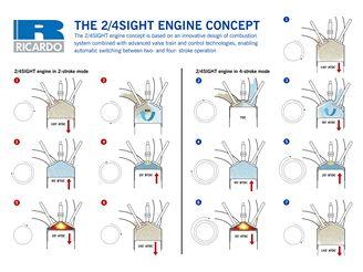 Motor Ricardo 2/4SIGHT
