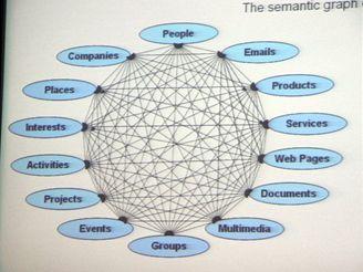 Semantic web - The Next Web