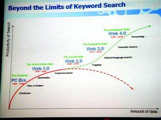 Budoucnost webu - The Next Web