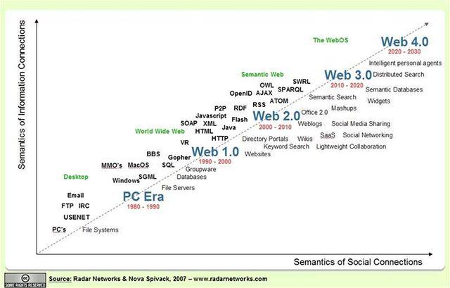 Budoucnost webu, jak ji vidí Nova Spivack