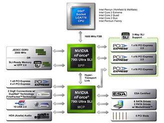 nVidia 790i - schéma čipsetu