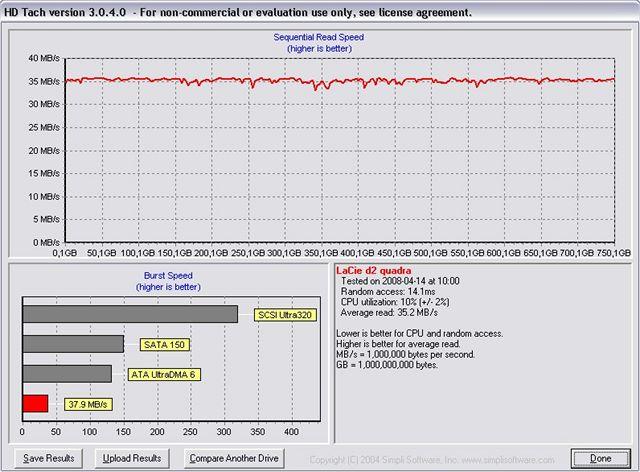 LaCie d2 quadra 750 W HD Tach USB