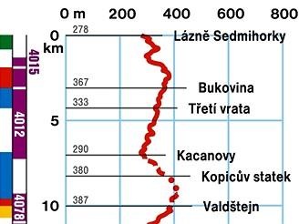 Výškový profil - Hruboskalsko