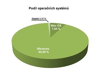 Podíl operačních systémů za měsíc červen
