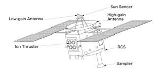 Hayabusa ; schem (1x1,2x2 metry)