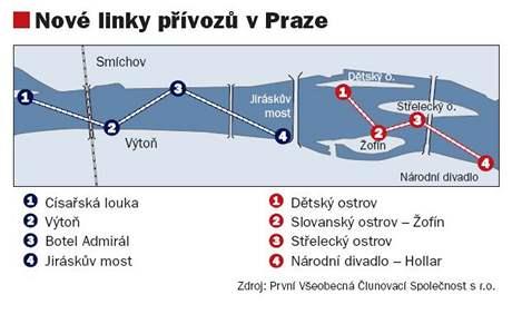 Nov� linky p��voz� v Praze