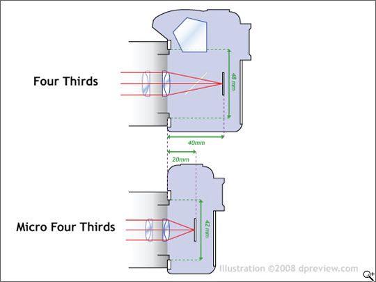 Micro FourThirds - schéma (dpreview.com)