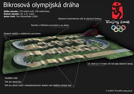 INFOGRAFIKA: olympijská bikrosová dráha