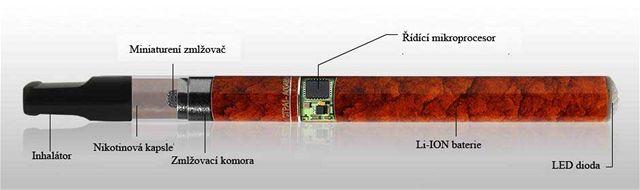 Schema elektronické cigarety