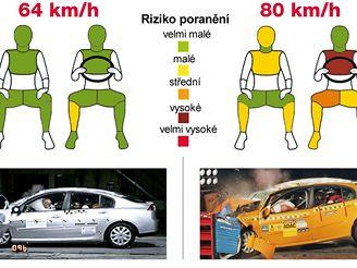 Crashtest v 80 km/h - infografika