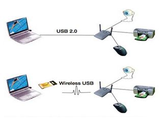 Systém NEC Wireless USB