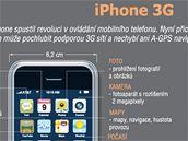 iPhone - infografika