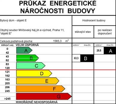 Štítek energetické náročnosti budovy ENB