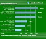 HTC Touch Pro - Spb Benchmark