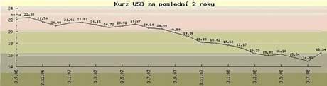 graf usd