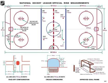 Pořadatelé dostali od NHL plánek s přesnými rozměry plochy