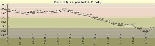 Graf Eur