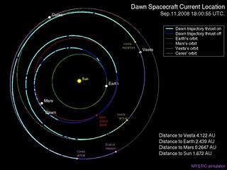 Dráha sondy DAWN sluneční soustavou