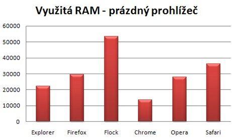 Graf - využitá RAM (prázdný prohlížeč) - opraveno
