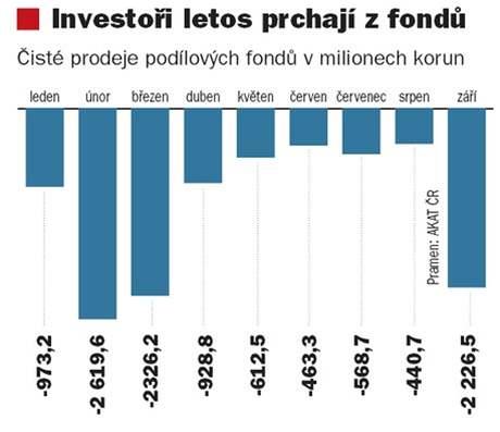 Graf investic