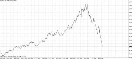 Graf vývoje cen ropy