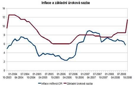 Graf vývoje inflace a základní úrokové sazby