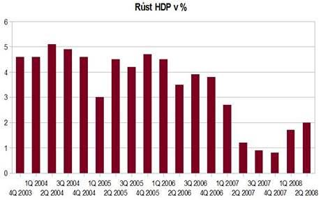 Graf růstu HDP v % v Maďarsku