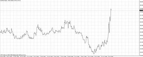 Graf EUR/HUF