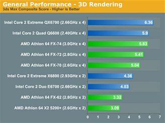 Srovnání současných modelů s Q6600