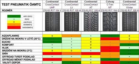 Test pneumatik pro SUV