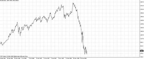 Ruský akciový index RTS, vUSD