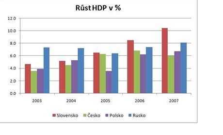 Růst HDP vprocentech