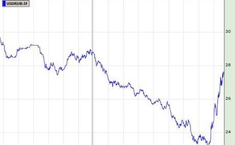 Kurz rublu kamerickému dolaru
