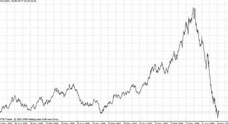 Graf vývoje ceny ropy