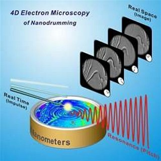 4D Electron Microscopy of Nanodrumming