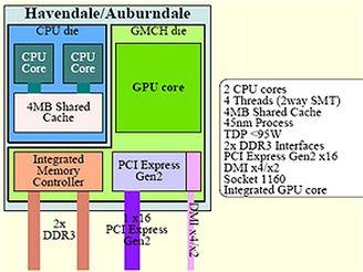 Plány opravdu levného procesoru Core i5