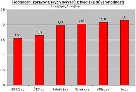 Průzkum agentury Mediaresearch