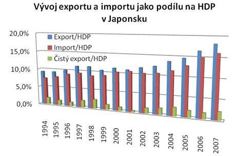 Vývoj exportu a importu jako podílu na HDP v Japonsku
