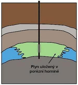 Porézní zásobník plynu