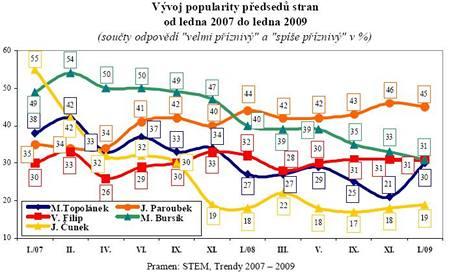 Vývoj popularity předsedů stran