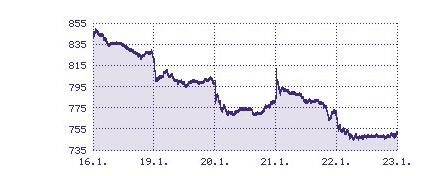 Vývoj hlavního indexu PX na pražské burze za týden od 19. do 23. 1. 2009