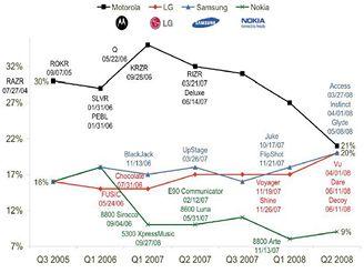 Podíl mobilních výrobců na americkém trhu