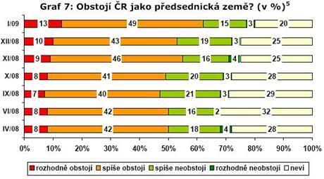 Graf vystihuje důvěru Čechů, že v předsednictví obstojíme.