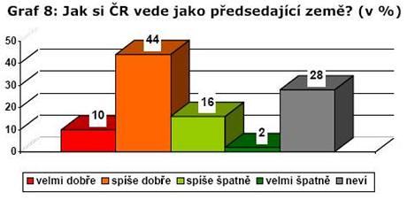 Graf vystihuje důvěru Čechů, že si ČR v čele EU vede dobře.