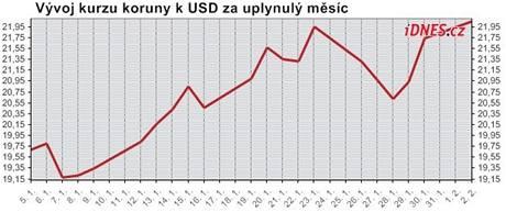 Kurz koruny k dolaru