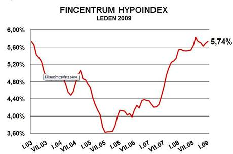 Hypoindex leden 2009