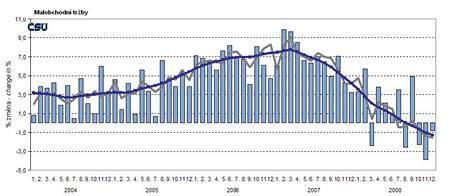 Maloobchodní tržby 2004-2008