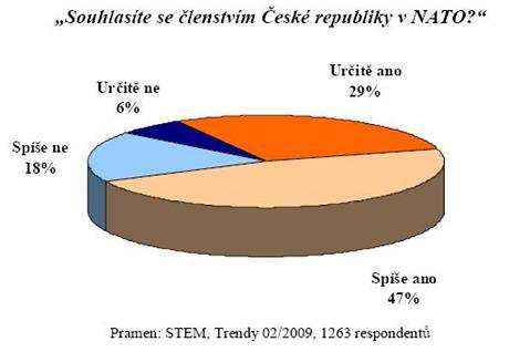 Průzkum STEM o NATO
