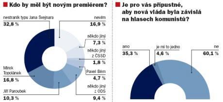 Průzkum pro MF DNES po pádu vlády