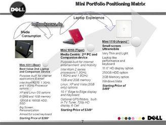 Přehled plánovaných Dellů